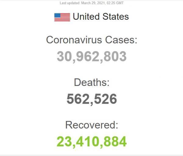 ادامه پیشتازی آمریکا در تعداد مرگ و میر ناشی از کرونا